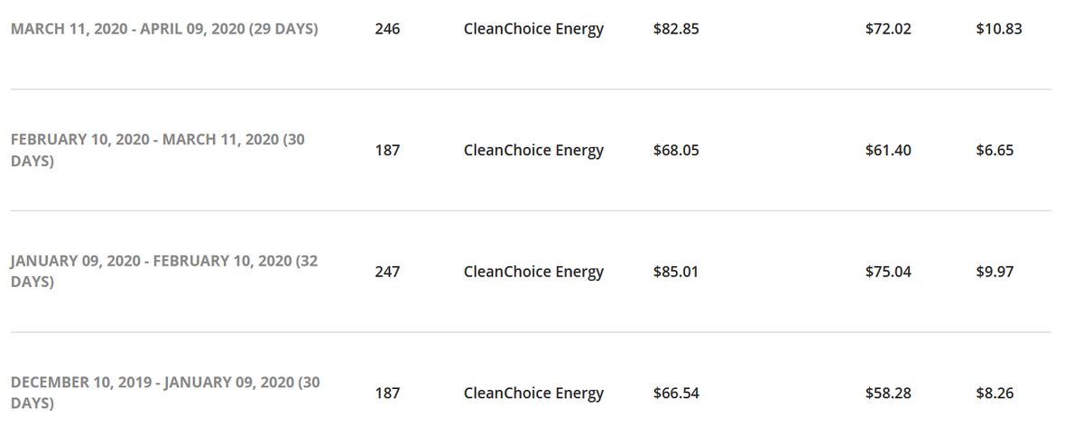 My ESCO rate last year through Clean Choice Energy was a fixed rate of 11.4 cents per kilowatt.This meant we paid more each month last yr (except June) for this ESCO than Con Ed, but this felt worthwhile since cleanchoice is basically the only escos that is 100% renewable 4/