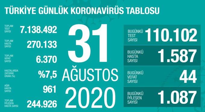 Egws7wYXkAc6NdD?format=jpg&name=small - Sağlık Bakanı Fahrettin Koca güncel corona virüsü rakamlarını açıkladı (31 Ağustos)