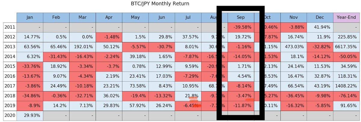 9月の BTCの 振り返り。ビットコイン(仮想通貨)が暴落・高騰する時期は?過去9年分アノマリーを検証 #ビットコインFX  @bitmexsenより