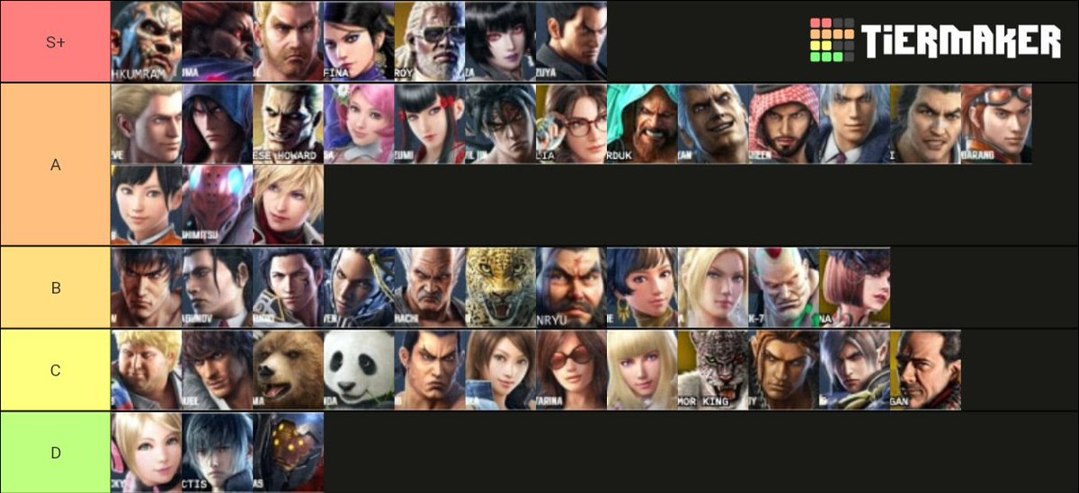 Soul Dragger On Twitter This Is My Take On Tekken 7 Tierlist In Order To Compliment Characters On Their Potential Favors That Game Has Bestowed Upon Them All Order Placements Are My Own