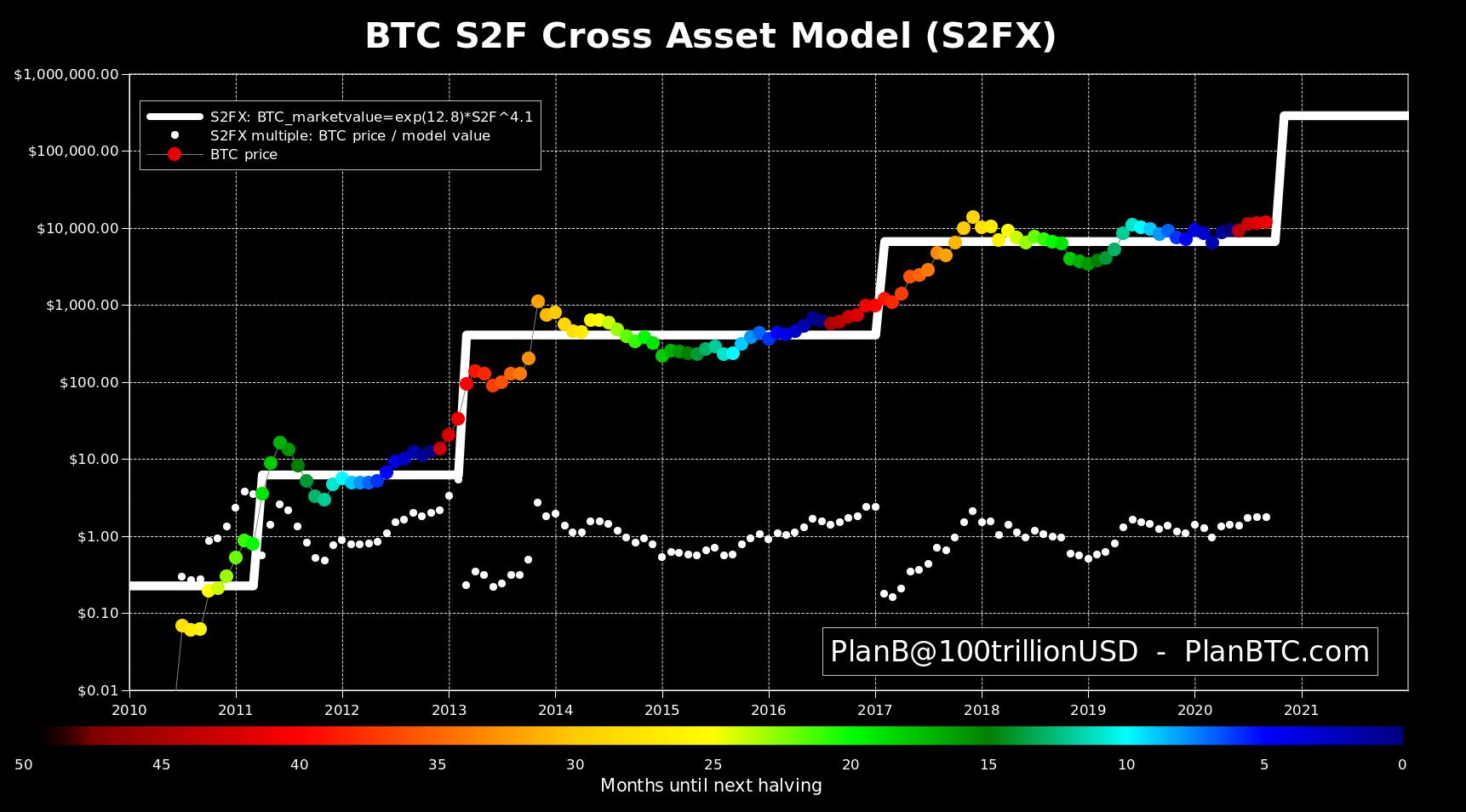 PlanB: Bitcoin Following Predictions Like