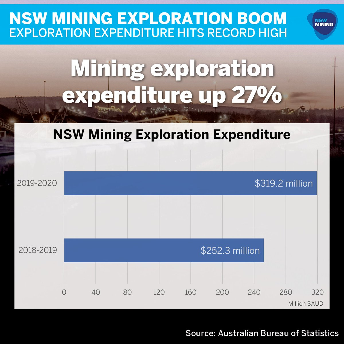 Great news for the future of mining in New South Wales. For the second year in a row, exploration expenditure in our state has hit a record high!  More exploration means:  ✅ More mining investment ✅ More potential jobs ✅ More potential revenue for hospitals, schools and roads https://t.co/6NHE14UqMl