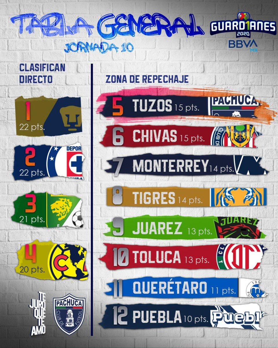 5️⃣ | Tras el empate en la J10 del #Guard1anes2020, nos mantenemos en la quinta posición con 15 unidades... ¡A sumar el sábado en el Jalisco!   #TeJuroQueTeAmo💙 https://t.co/UcmOF4qrSL