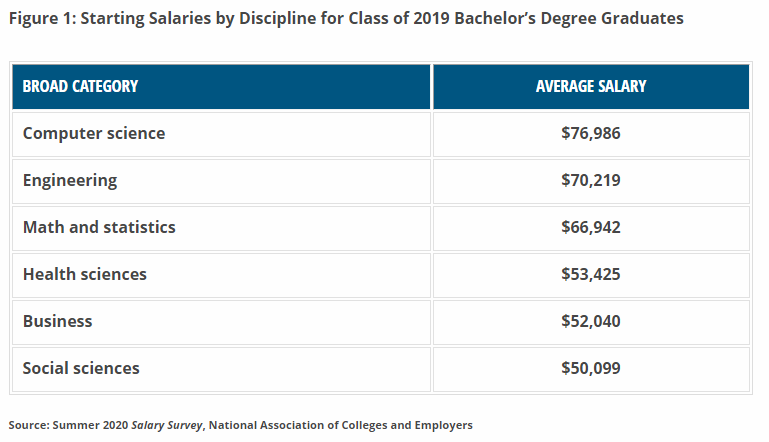 The final overall average starting salary for the Class of 2019 is $53,889, which is up 5.8 percent over the final average starting salary of $50,944 for the Class of 2018. https://t.co/NzpbwZ2BWX https://t.co/6BWqx3z2PT