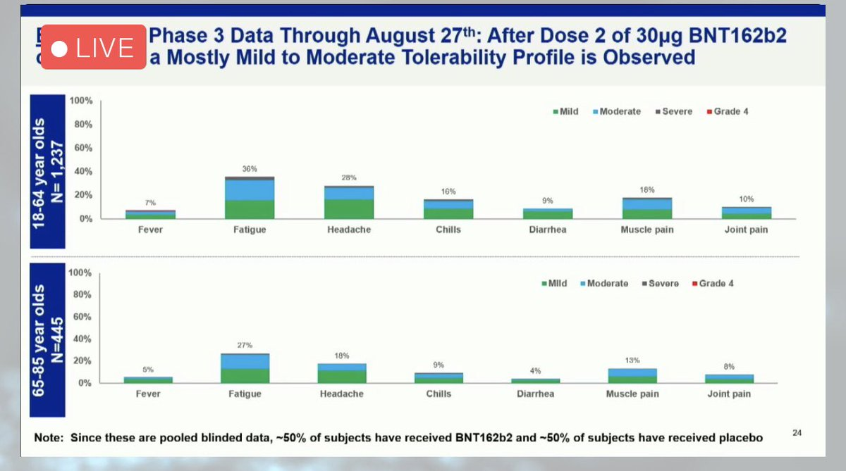 Meg Tirrell On Twitter Check Out Pfizer Biontech Covid19 Vaccine Trial Enrollment Chart At Lower Left They Say 12k People Have Now Received Second Dose Https T Co Gojnj3cmvd