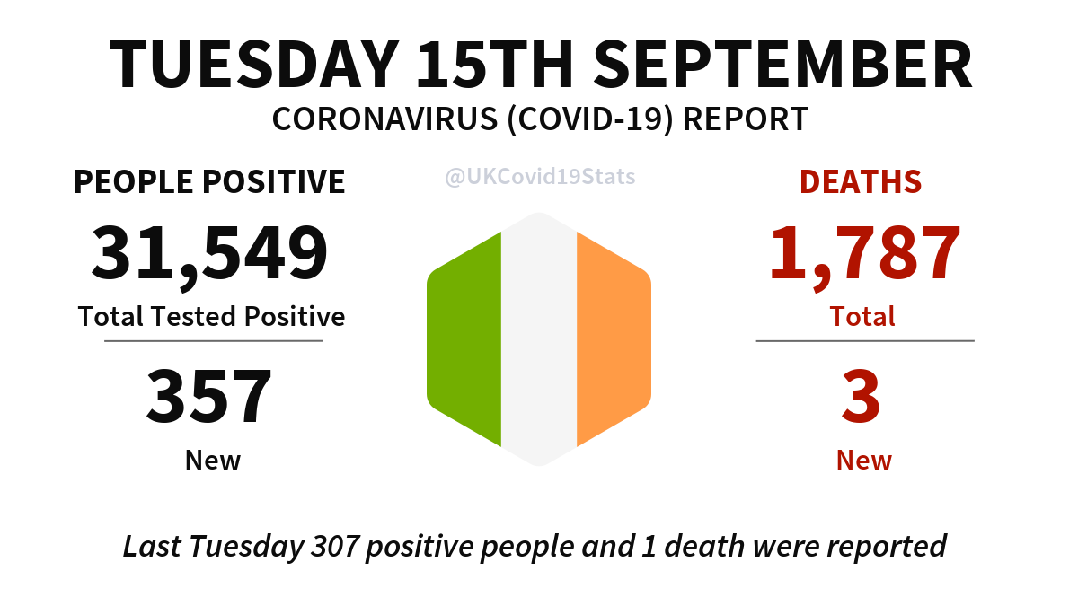Ireland (ROI) Daily Coronavirus (COVID-19) Report · Tuesday 15th September. 357 new cases (people positive) reported, giving a total of 31,549. 3 new deaths reported, giving a total of 1,787.