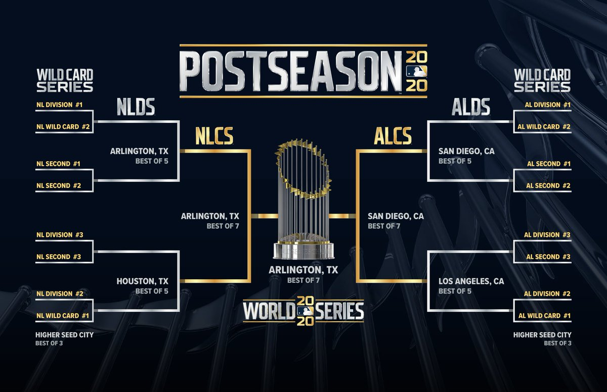 The 2020 @MLB Postseason will begin with the AL Wild Card Series on Tuesday, 9/29, while Game One of the 2020 World Series at Globe Life Field in Arlington, Texas will be played on Tuesday, 10/20. https://t.co/KSzWMSAcBk