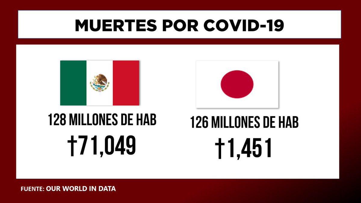 """Somos 1er lugar mundial en muertes del sector salud por #Covid19, 71 mil mexicanos han fallecido. A ellos y sus familias, ¿de qué les sirve que esté tranquilo en el """"tribunal de su conciencia""""?  Presidente @lopezobrador_, será recordado por su negligencia y #LaIncompetenciaMata. https://t.co/60jN4cAxYh"""
