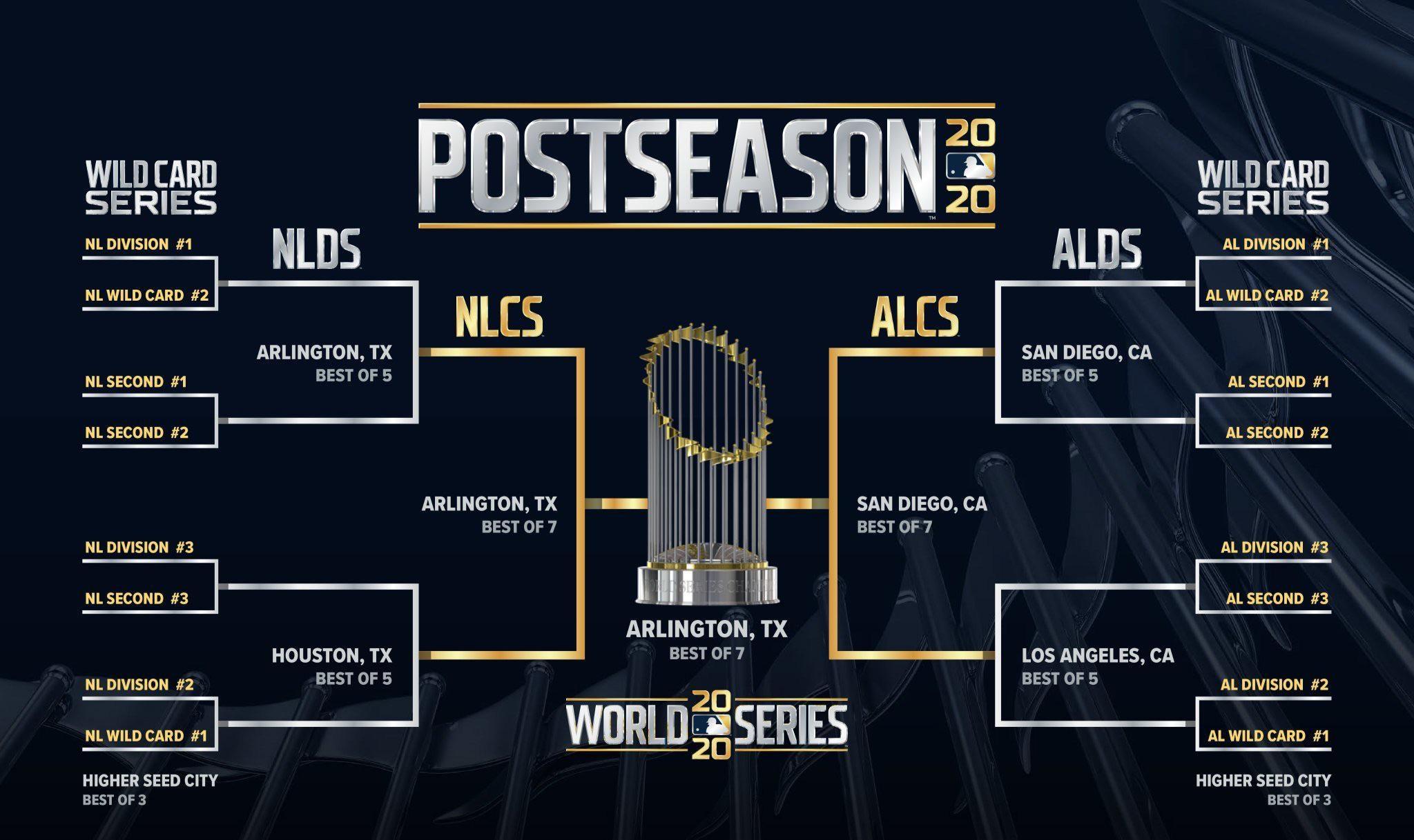 Este es el bracket de la postemporada 2020 de MLB, la cual se llevará a cabo en sedes neutrales.