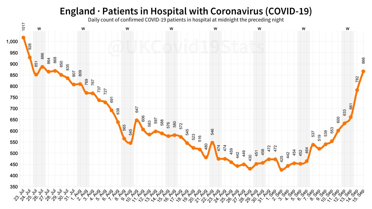Today, 15th September, 866 people are in hospital in England with COVID-19, the highest since 28th July. Since yesterday theres been an 11% increase (+84).