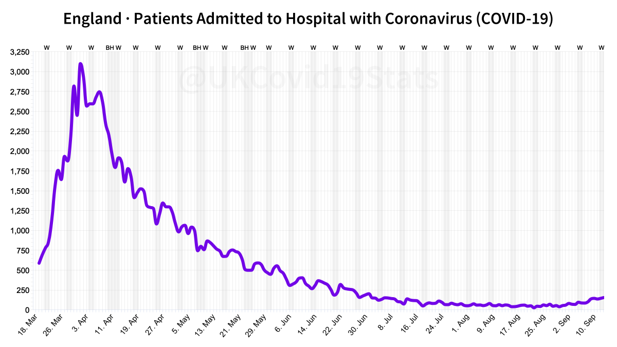 The full dataset on Englands hospital admissions, patients and ventilation beds. Although Ive just posted charts targeting the recent increases, these will give a better perspective since the peak.