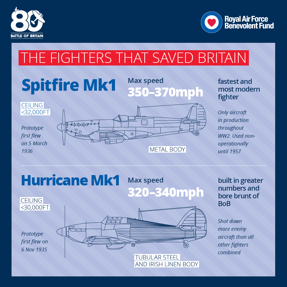 Watching Flying for Britain with David Jason on @ITV? Take a look at these interesting facts about the Spitfire and the Hurricane. #BattleofBritain80 #BattleofBritain #BoB80 #BattleofBritainDay