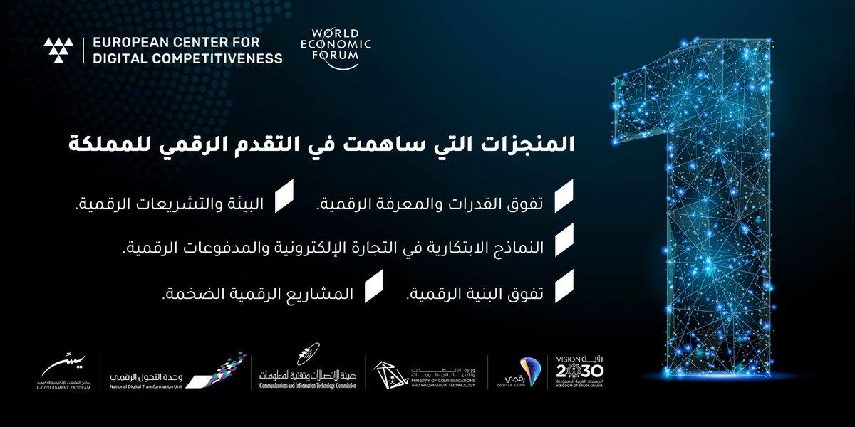 #مملكتنا_تتفوق_رقميًا وتحقق المركز الأول في #التنافسية_الرقمية على مستوى مجموعة #g20 بفضل المنجزات العديدة التي حققها تكاتف الجهات بهدف الوصول لوطن رقمي https://t.co/VzmyZr6eUh