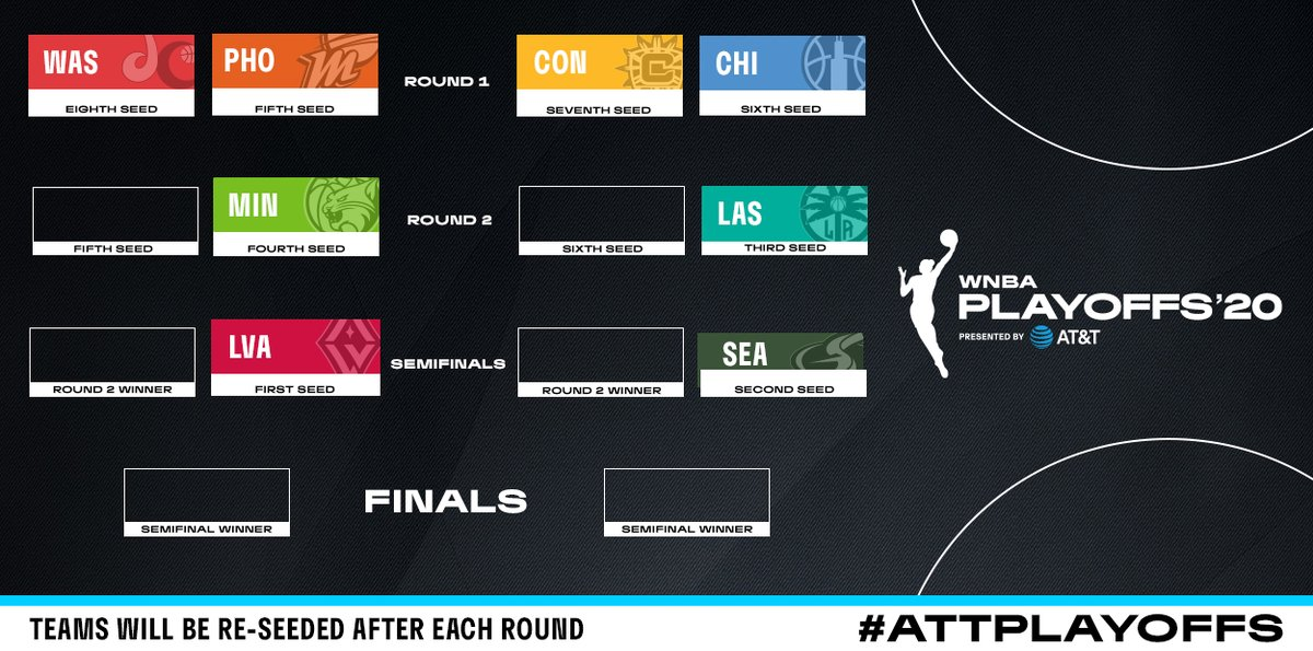 The 2020 #ATTPlayoffs Bracket is HERE 🚨  The First Round tips off on Tuesday, Sept. 15 ‼️ https://t.co/4UEb3CMV4W