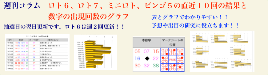 6 宝くじ 結果 ロト