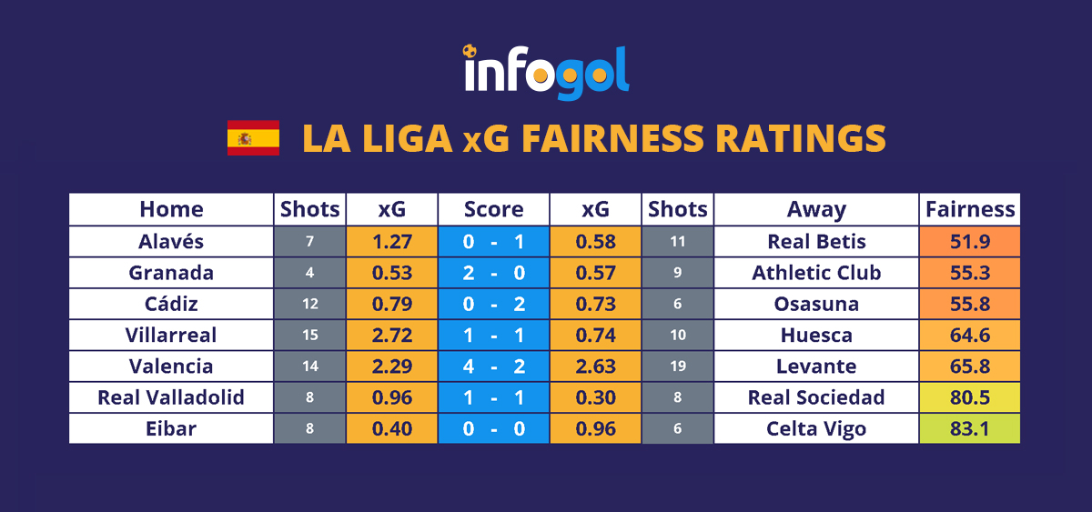 la liga round 1 xg results