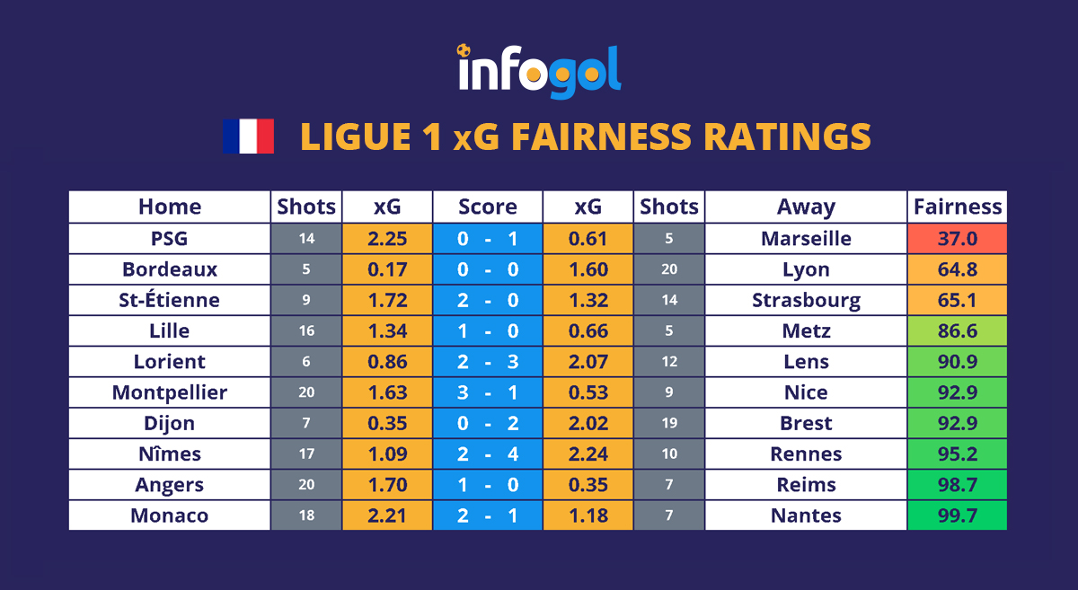 France, Ligue 1, Round 3 xG results