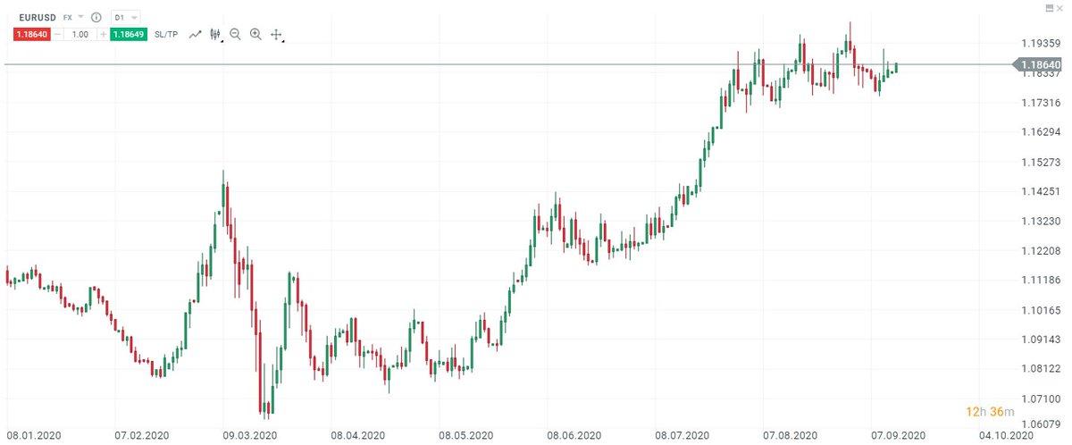 Menový pár EUR/USD pokračuje v trende postupného a pomalého posilňovania. Pozitívny výhľad pre Euro podporila minulý týždeň ECB. Prekoná tento pár v najbližších týždňoch okrúhlu hranicu 1,2? #xtbforex https://t.co/ZWNWmmwQj9