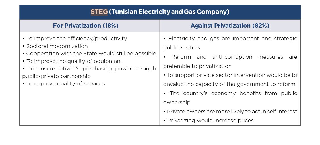 """Even the """"democracy promotion industry"""" ( @NDI specifically) is interested in knowing Tunisians' argument for/against privatization of STEG, as well as other state-owned companies."""
