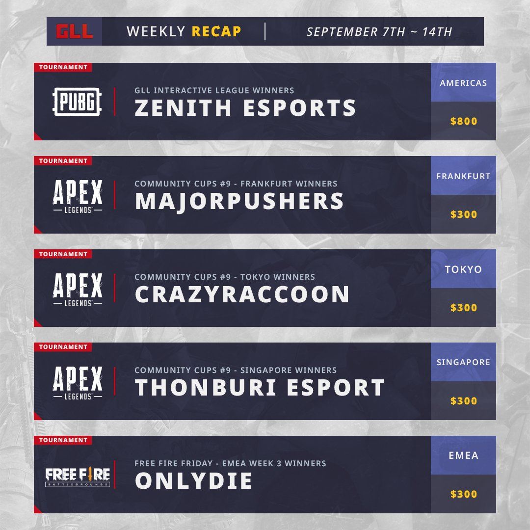 Gll On Twitter Time For The Gll Recap Zenithesports Grabs A Huge Prize In The Interactive League In Pubg And In Both Freefire And Apexlegends We See New Champs Crowned As Crazyraccoon406