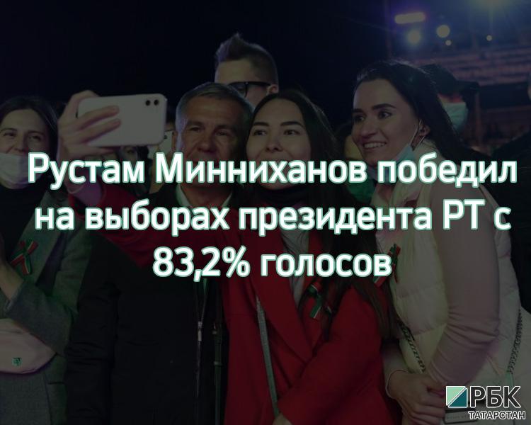 За Рустама Минниханова отдали голоса 1,93 млн человек или 83,2% избирателей. Вторым стал эсер Альмир Михеев с 4,9%.  Большинство опрошенных РБК Татарстан участников выборов положительно оценили результаты голосования.  Подробнее на РБК:  https://t.co/hEKfuwemDZ https://t.co/RjWs0hqd9e