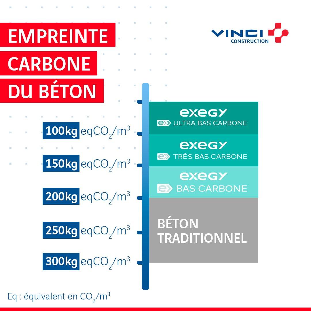 La gamme #Exegy se compose de 3 types de #béton, classés en fonction de leur empreinte carbone  ▶️Exegy bas carbone : émissions comprises entre 200kg et 150kg eqCO2/m3  ▶️Exegy très bas carbone : entre 150 et 100kg eqCO2/m3  ▶️Exegy ultra bas carbone : moins de 100 kg eqCO2 /m3 https://t.co/u8n2jVUsf0