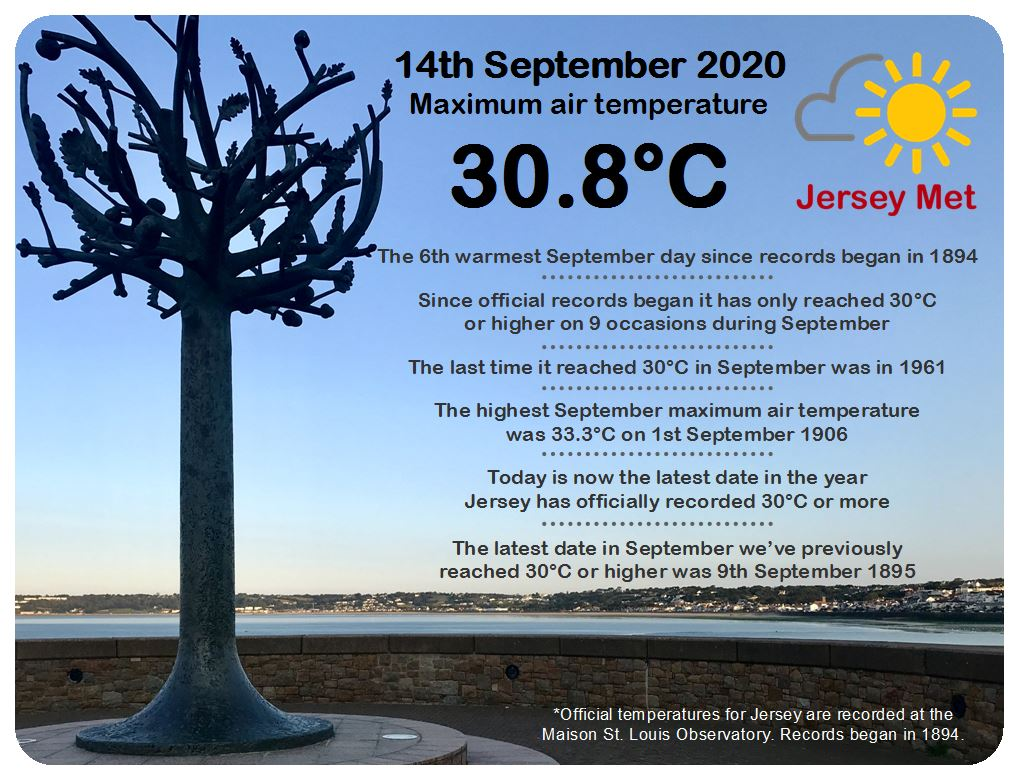 Today's maximum temperature reached 30.8°C in Jersey, the 6th warmest September day on record and latest date in the year to reach 30°C or more. https://t.co/AkcGbJYzzN