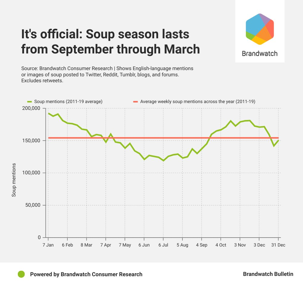 Soup season officially begins on September 17 and ends on March 31.  We hit peak soup on January 20.  Read our analysis here: https://t.co/mXlH4wg4y1 https://t.co/9TejvHbgUW