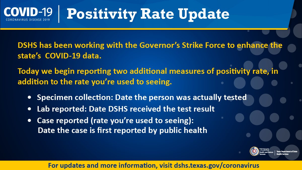 DSHS has been working with the Governor's Strike Force to enhance the state's #COVID19 data. For more information about the new measures of the positivity rate, you can access the DSHS press release. bit.ly/35GCSQN