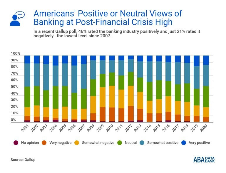 Share of Americans with positive/neutral view of banking industry reaches post-financial crisis high, per @GallupNews: https://t.co/msqf2JdELB #ABADataBank https://t.co/3Mj9spEuND