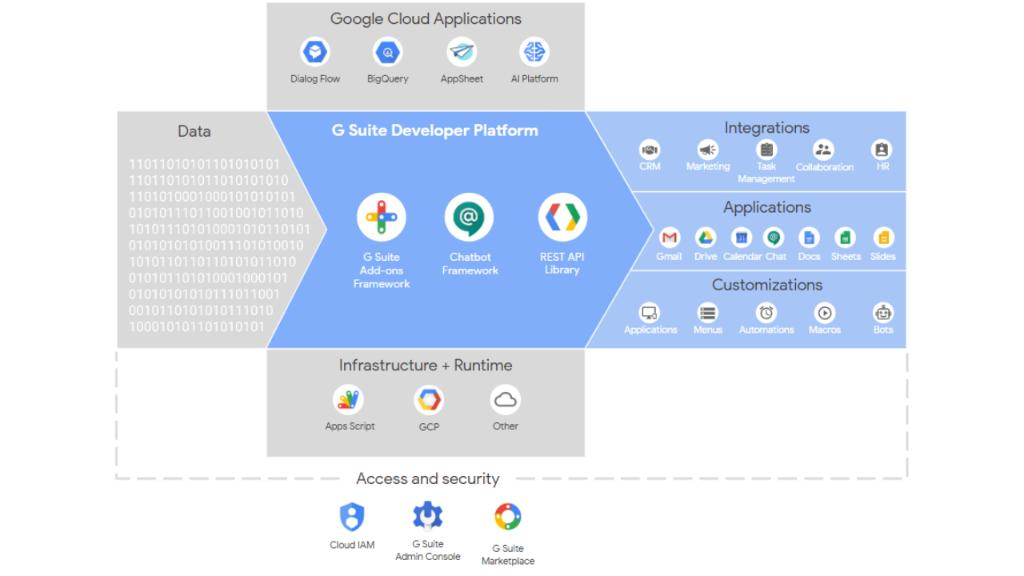 🛠 Build solutions with G Suite developer platform  G Suite offers developers languages, APIs, runtimes, frameworks, IDEs, ecosystem, and much more. Take a closer look at what makes up the developer platform and how to use it.  Right here → https://t.co/lFQ4XDUvxC https://t.co/VXaiIGYcLF