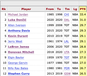 Luka Doncic ranks 2nd All-Time in Playoff Career Points Per Game Don't ask about the sample size