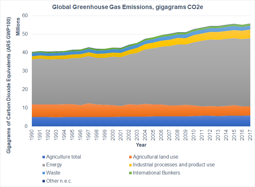 Global GHG emissions trends.   In 1990, ag + ag land use represented 30% of global GHG emissions & energy represented 60%  In 2017, ag + ag land use represented 20% of global GHG emissions & energy represented 66%.  GHG⬆️ 38% since '90 Population⬆️42% https://t.co/YmAWkje3r4 https://t.co/xLwq5qCzw2