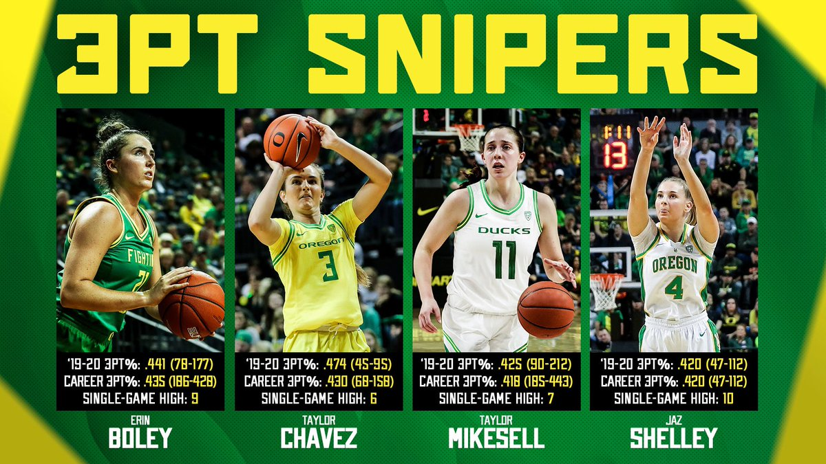 There's not a program in the country that can match our 3-point firepower!   #FlyWithUs #DeadEye #3CountsMoreThan2 https://t.co/io5Vlqw0rJ