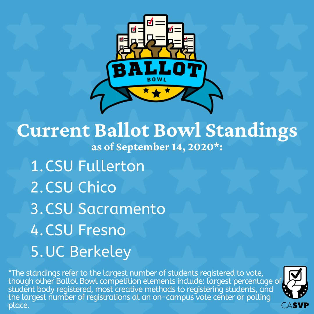 Current Ballot Bowl Standings: @csuf  @ChicoState  @sacstate  @Fresno_State  @UCBerkeley https://t.co/OpQe7v8W3D