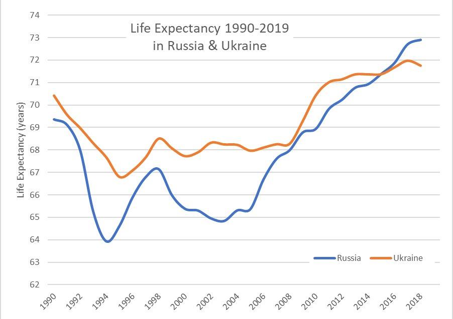 life expectancy ukraine