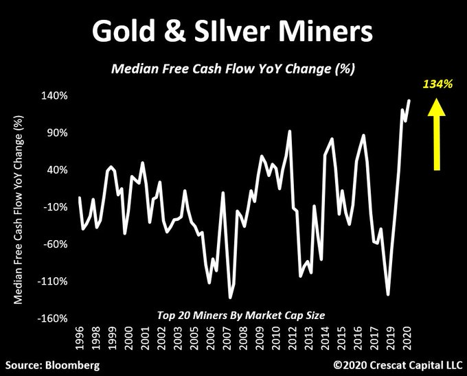 "Tweet of The Day: The Leading Indicator For Gold & Silver Prices, Mining Stocks are on the Move UP Again. ""GAME ON"""