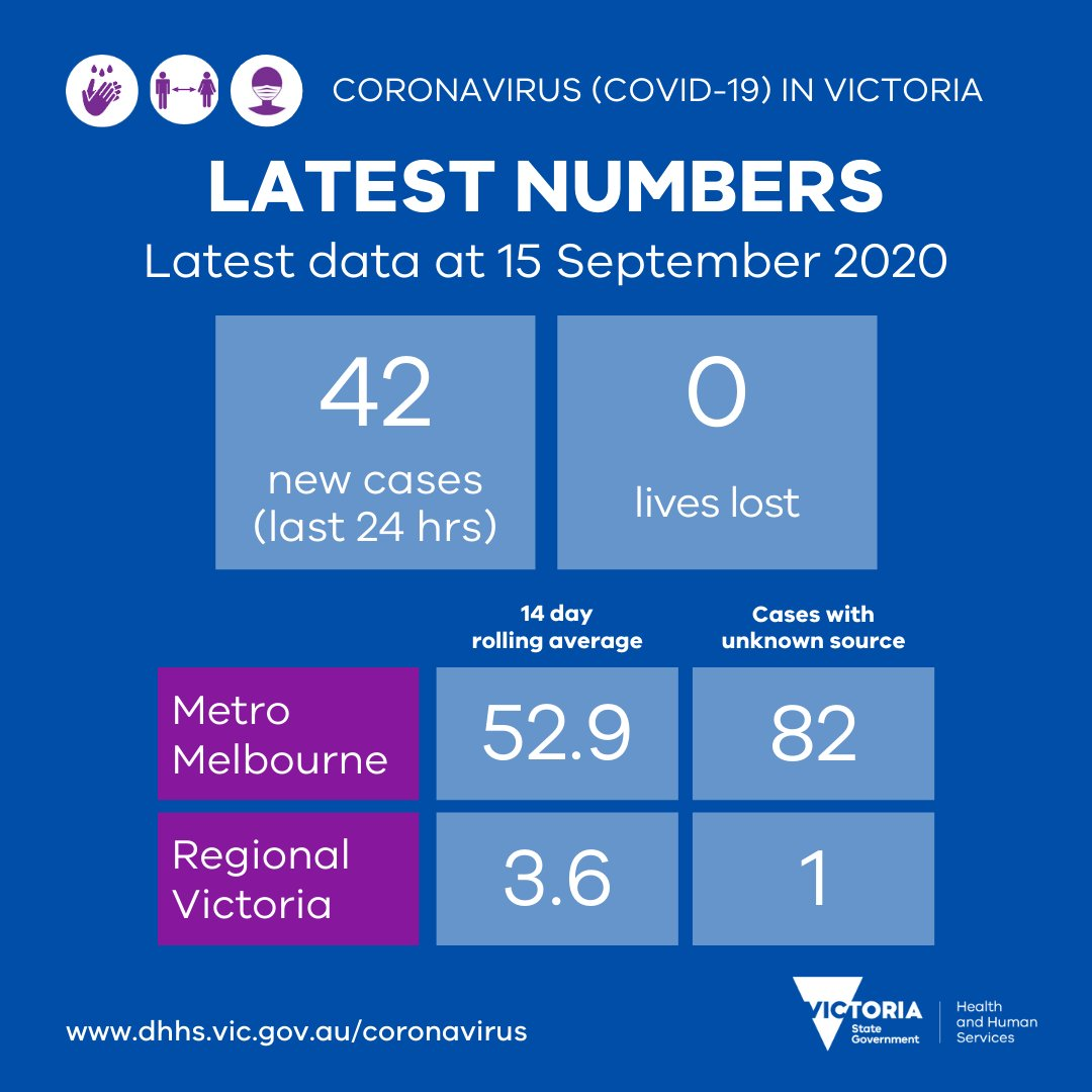 #COVID19VicData: Yesterday there were 42 new cases reported and 0 lives lost. Our thoughts are with all affected. The 14 day rolling average & number of cases with unknown source are down from yesterday as we move toward COVID Normal. Info: https://t.co/eTputEZdhs #COVID19Vic https://t.co/8HC6ZuhECE
