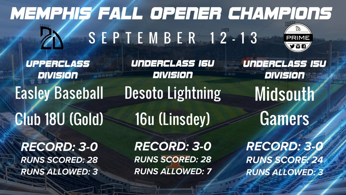 Congrats to our 18u Gold team for winning the @2D_sports Memphis Fall Opener. #experienceEBC https://t.co/nCosYtY7RK