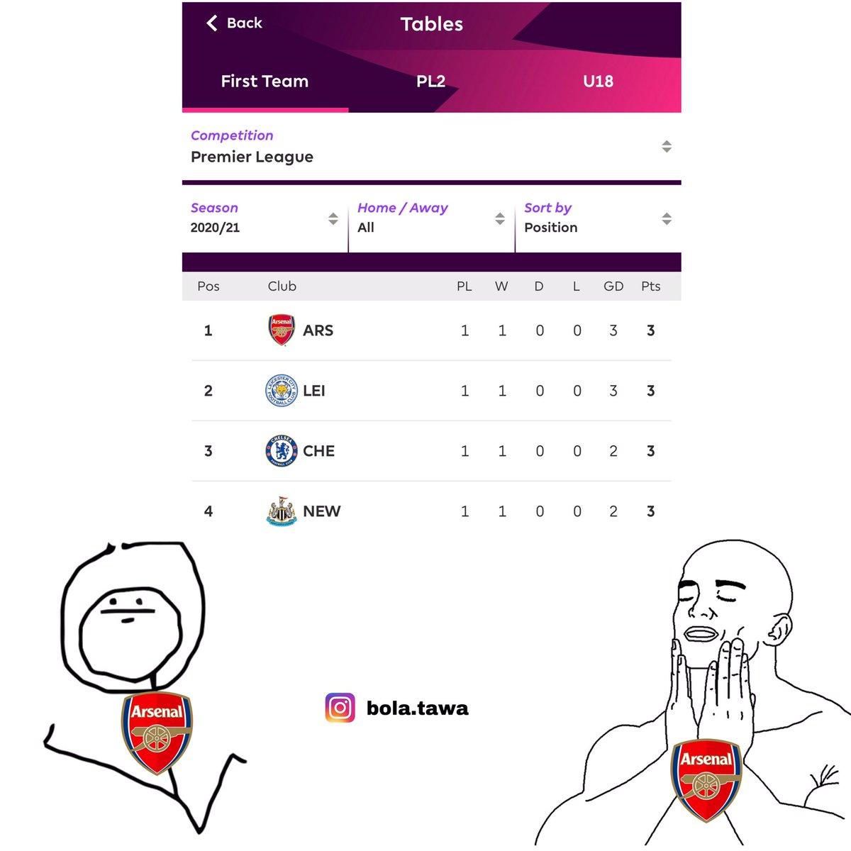 Buat fans Arsenal jangan lupa dicapture dulu klasemen sementara Premier League ini. Takutnya makin lama makin turun. Sekadar mengingatkan 🙏 https://t.co/KHuMTE9Prw
