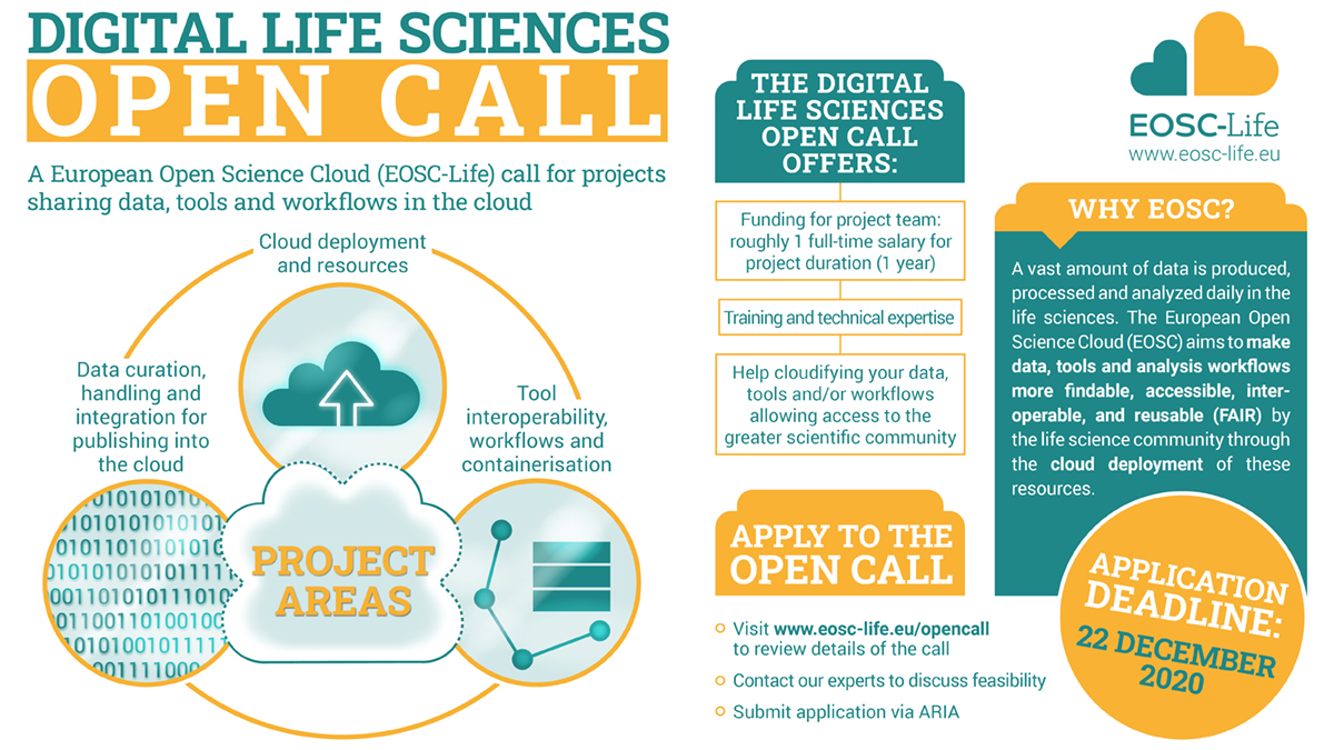#H2020 project launches Open Call for #DigitalLifeSciences projects to help you cloudify your data, tools and workflows in the #EOSC.   🗓️15 Sept - 22 Dec 2020 Find out more at https://t.co/tF3UpiPBn7   #EU_RIs #digitalbiology #LSRIs #makesciencehappen #RImaginescience #opencall https://t.co/9OspNpjOs8