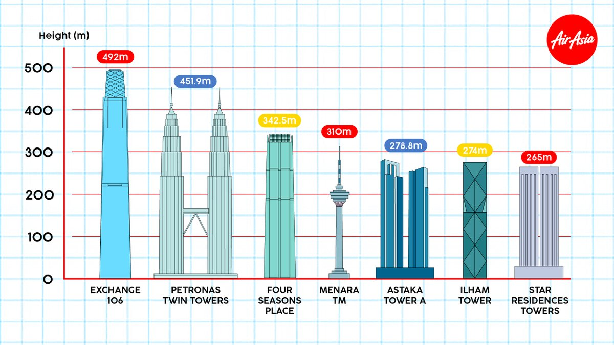 You read that right! 7 out of the 10 tallest buildings in SEA are in #Malaysia! 🇲🇾 6 in #KualaLumpur & 1 in #JohorBahru– which is the Astaka Tower A, also the tallest in the city! 😲  See more of these skyscrapers when you #cuticutiMalaysia! Book now at https://t.co/87iiUqJ7Bq ✈️ https://t.co/69ioZnNe3q