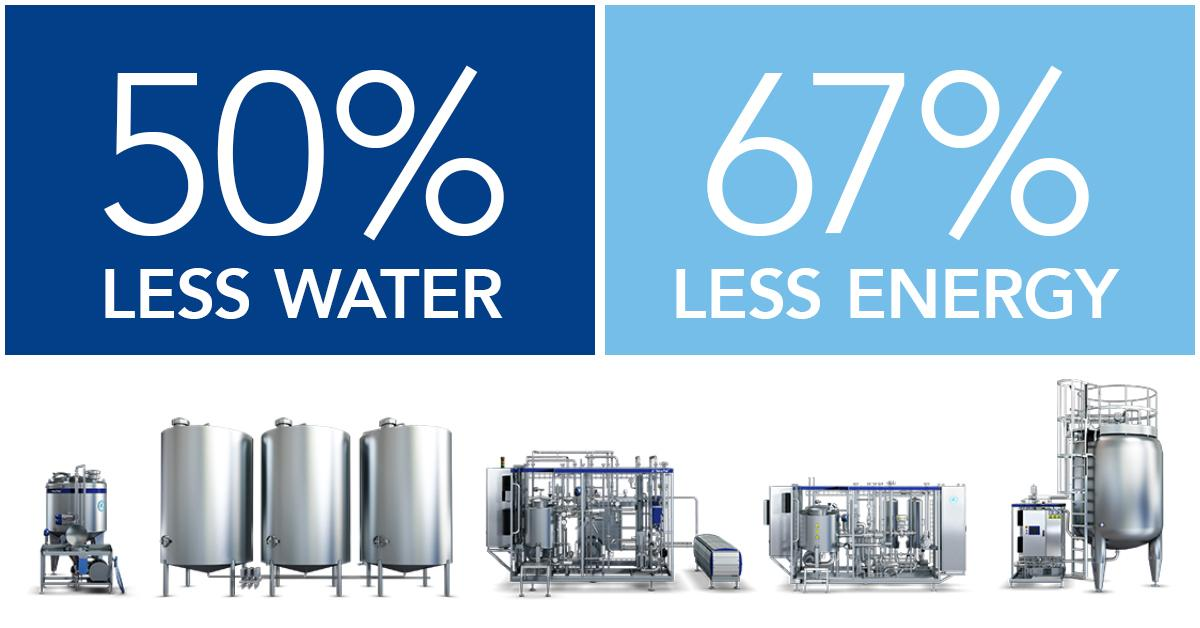 Our revolutionary new processing line for juice nectar and still drinks creates huge energy and water savings for beverage producers. Learn more here: https://t.co/wHz1z95eC0 https://t.co/GtfMW7QsCf