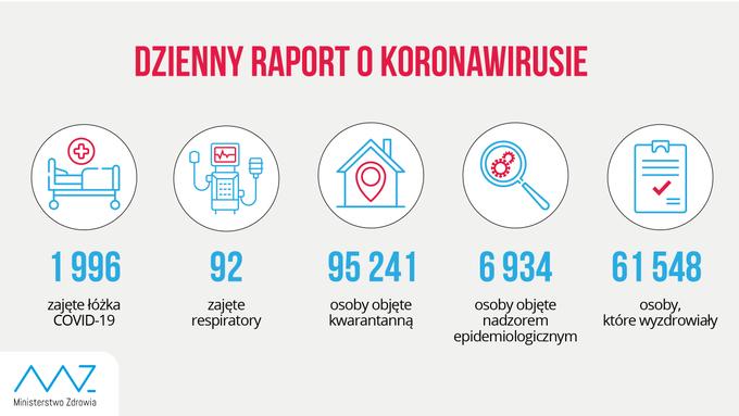 koronawirus raport