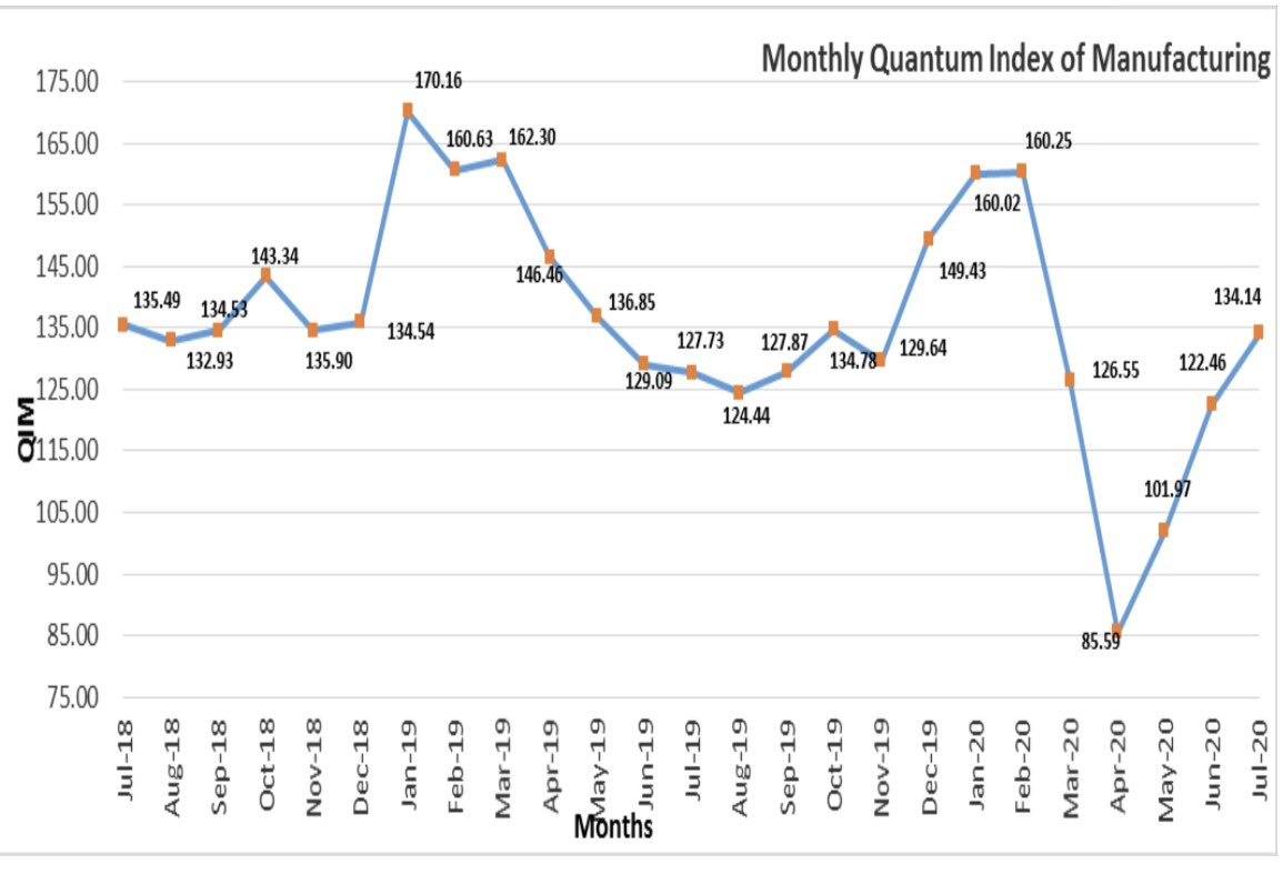 #Breaking  Large scale manufacturing registered growth 5.02% for July 2020 compared to July 2019 & 9.54% compared to June 2020.  Have been on a rise for third successive month, cumulative increase of 57% compared to April 2020.  V-shaped recovery since last 3 months. https://t.co/5osWd1VoEB
