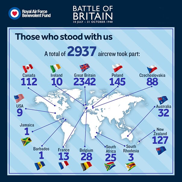 Today on #BattleofBritain80 Day, we remember the sacrifice and service of the men and the women of the @RoyalAirForce, the Womens Auxiliary Air Force and those who served from around the world. Our thanks to @RAFBF for this infographic. #BOB80