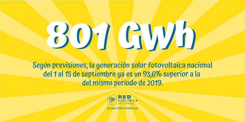 #Renovables   Según las previsiones de #REData, la producción eléctrica con #solarfotovoltaica en septiembre ya es un 93,6% superior a la de la primera quincena del mismo mes de 2019 y supone el 7,4% de toda la generación a nivel nacional.  ¿Más datos? 🔗 https://t.co/w7qdmw6ZaP https://t.co/T1MZQqK16Y