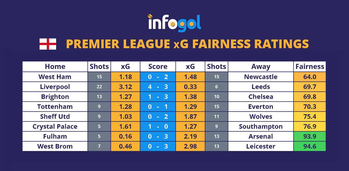 Premier League round 1 xg results