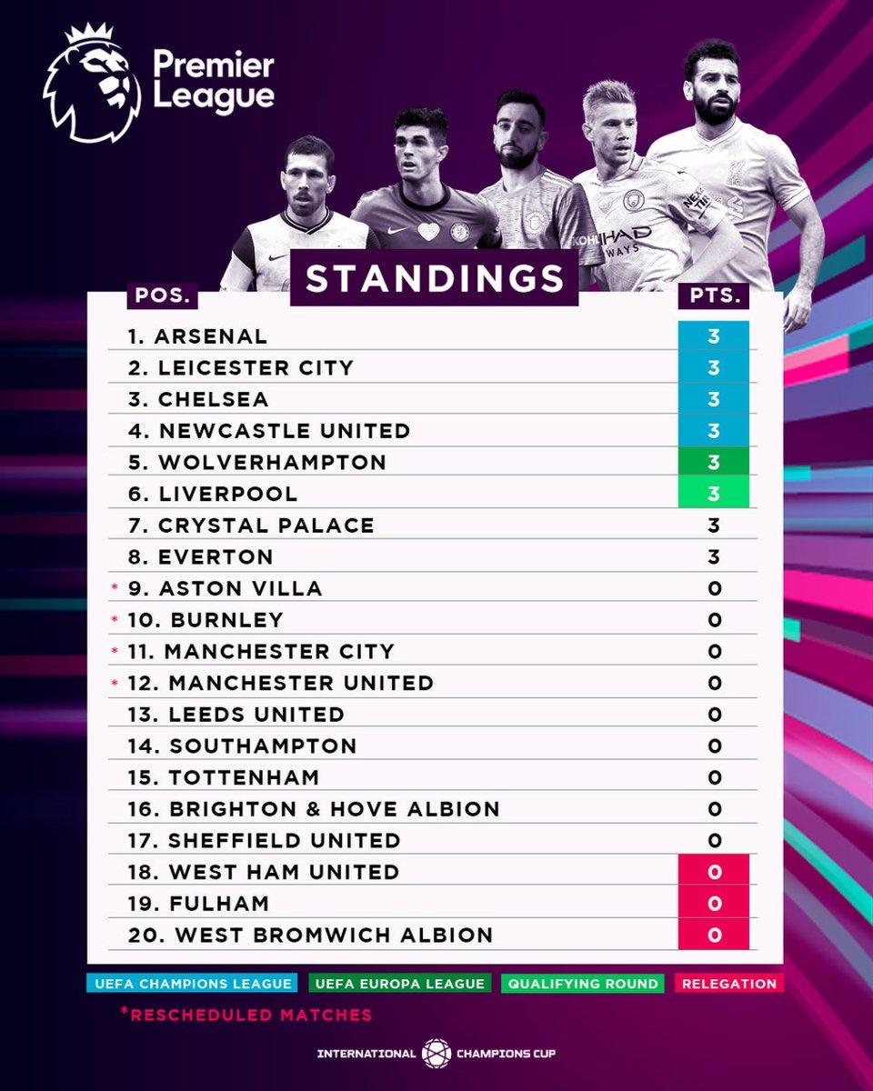 Arsenal ada di puncak klasemen Premier League utk pertama kalinya sejak Februari 2016 🔝  Tapi masih pekan pertama...😁 https://t.co/wNwAYNxury