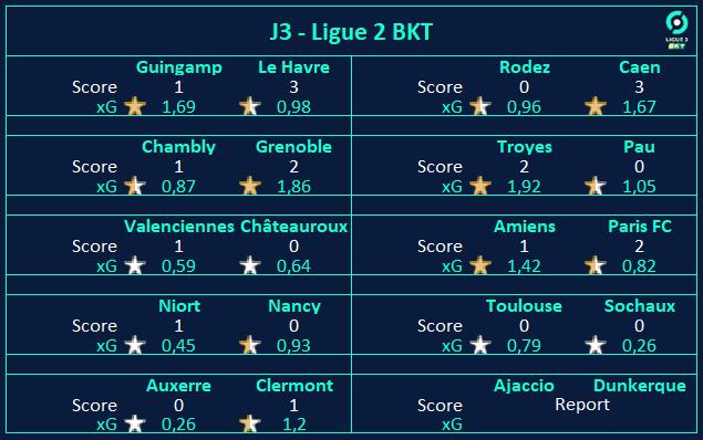 Fin de la #J3, avec le match nul hier de Toulouse face à Sochaux.  Guingamp et sa défense friable, encore une fois surpris par un adversaire très réaliste.  Victoire contre le cours... des xG, pour le PFC. https://t.co/l3rtJCA05c